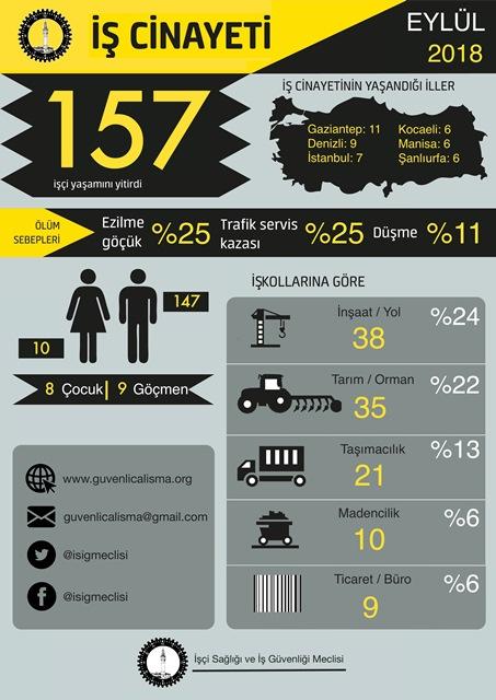 Eylül ayında 157 iş cinayeti!