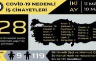 Salgın sürecinde 128 işçi Kovid-19 sebebiyle hayatını kaybetti